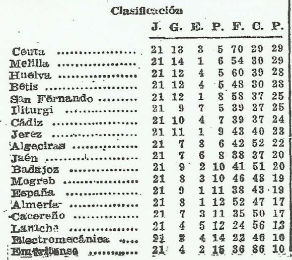 clasificación 21 temporada de 3ª división año 49-50